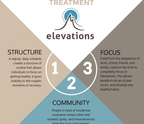 all gender residential treatment program